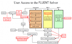 udf ansys fluent download